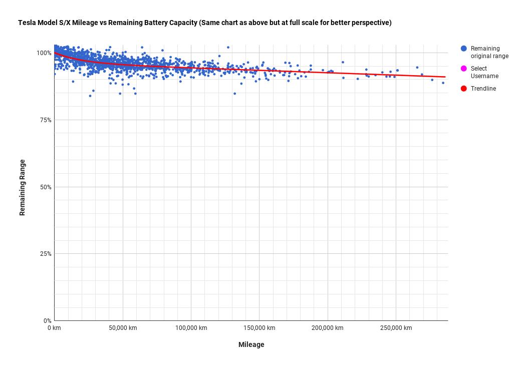Curba degradare baterie Tesla